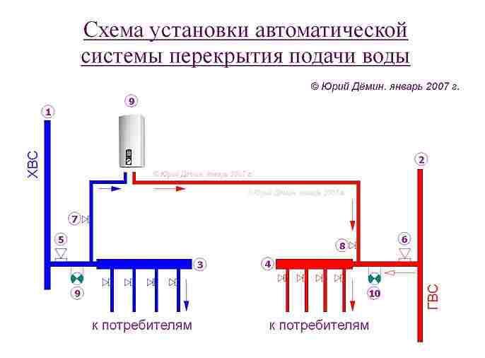 Схема от протечек воды